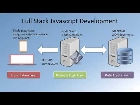 1   1 What is Full Stack Web Development