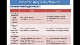 Verbs with preposition and adverb, reported speech