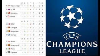 Футбол Лига Чемпионов 2017/2018. Расписание 2 тура.