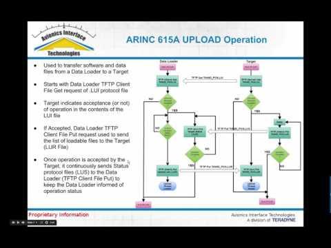 ARINC 615A Target Webinar 615A Overview