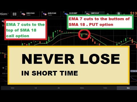 Never lose binary options strategy