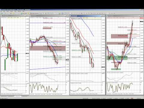 ASIAN FOREX TRADING SESSION - Monday