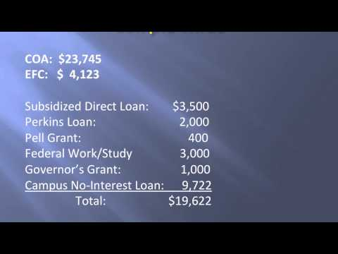 iFindr Financial Aid System Quiz