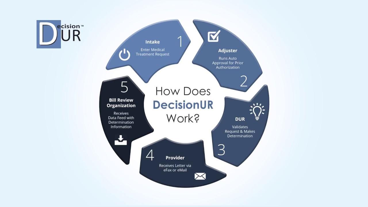 Decisionur Utilization Review Platform Youtube