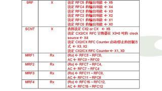 TA008s - TM85_87_89 instruction set tutorial part-10