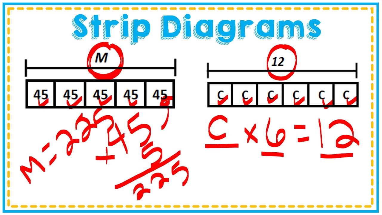 introduction to strip diagrams-tape diagrams-bar models