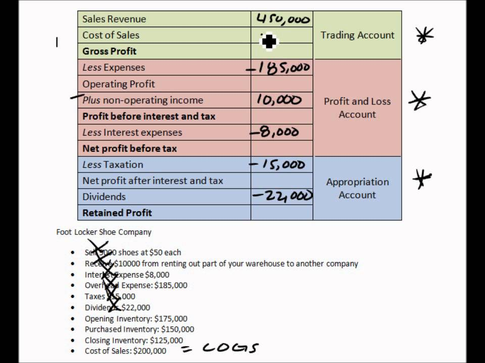 income statement - profit loss account