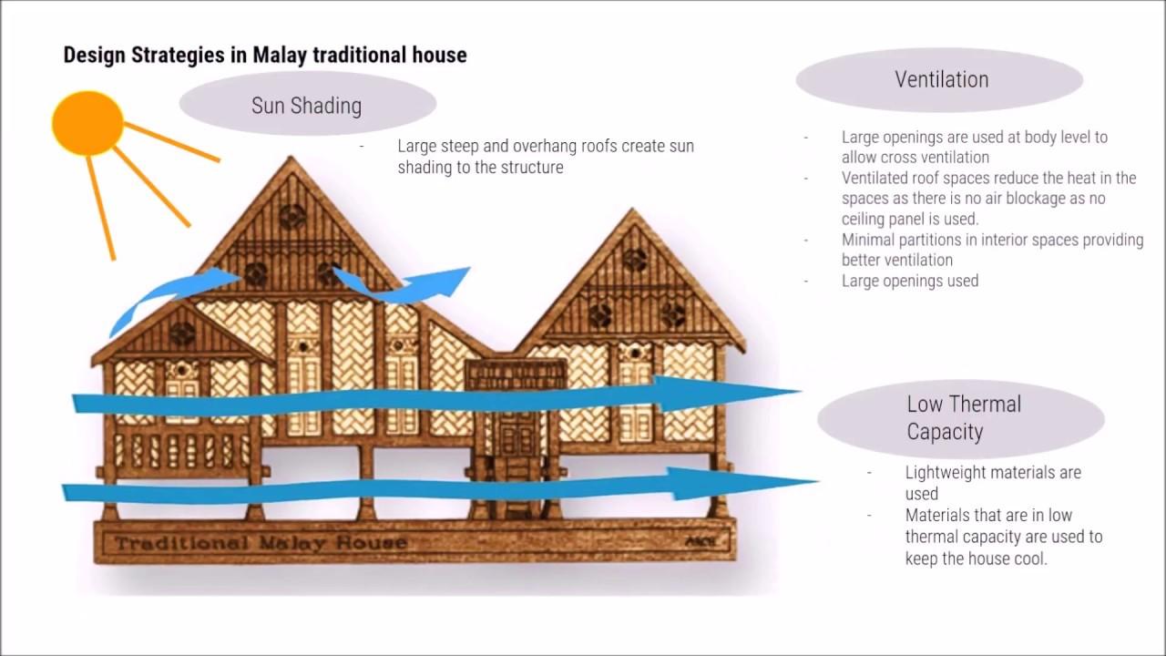 Architectural Case Study On Rimbun Dahan