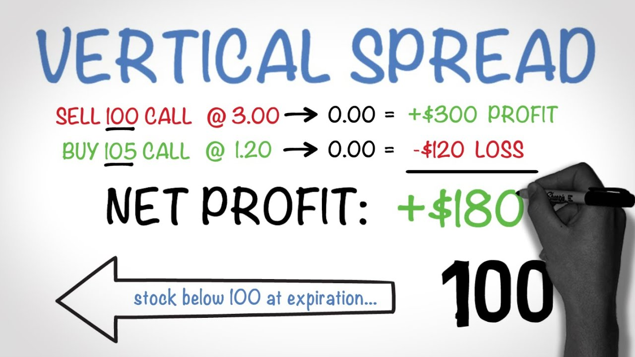 Vertical Credit Spread Option Trading - Vertical Credit Spread