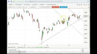 Formation Initiation analyse technique - Vidéo 1/3 - les courbes boursières