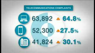 SBS FINANCE | Telco complaints soar to 5 year high