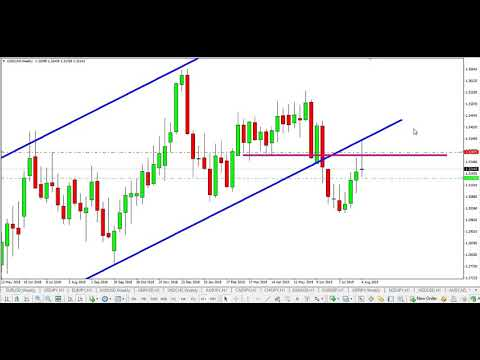 Forex how to quickly analyse multiple time frames