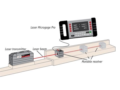 Measuring Straightness using the Microgage 2D Laser System