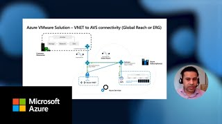 Azure VMware Solution - End to End Networking
