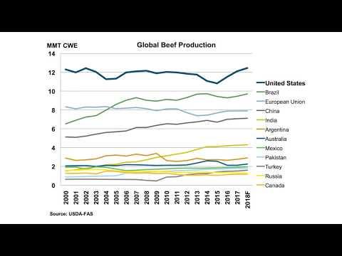 U.S. Beef Exports Outlook | CoBank Knowledge Exchange Research Brief