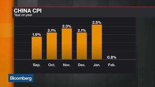 Breaking Down China's February Inflation Data