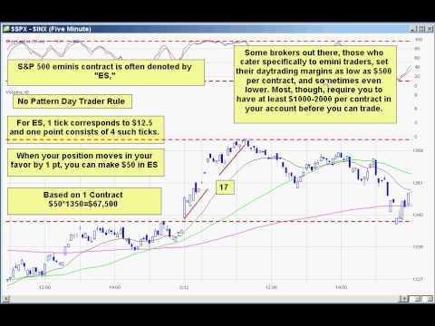 Emini Futures Part 1 Basics (ES) How to trade Futures - YouTube
