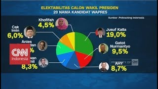 Elektabilitas Wakil Presiden 2019-2024