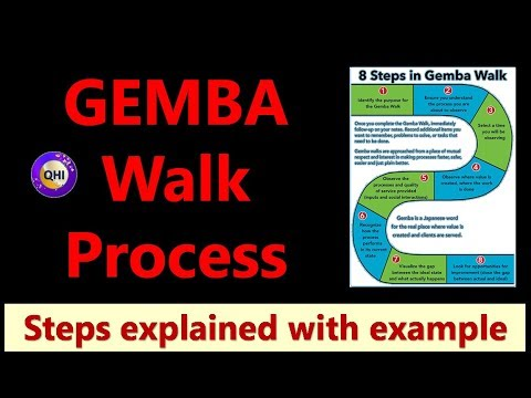 GEMBA Walk Process – Procedure, steps explained with example
