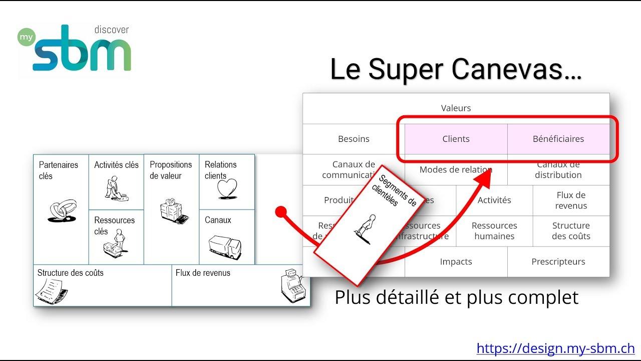 Du Business Model Canvas Au Super Canevas