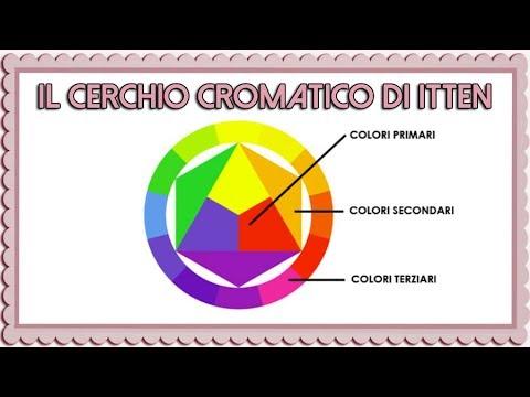 Il Cerchio Cromatico Di Itten La Teoria Del Colore Youtube