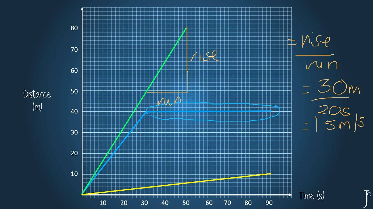 Distance Time Graphs Video
