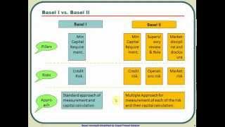 Introduction to Basel 2 and Basel 1 Vs. Basel 2