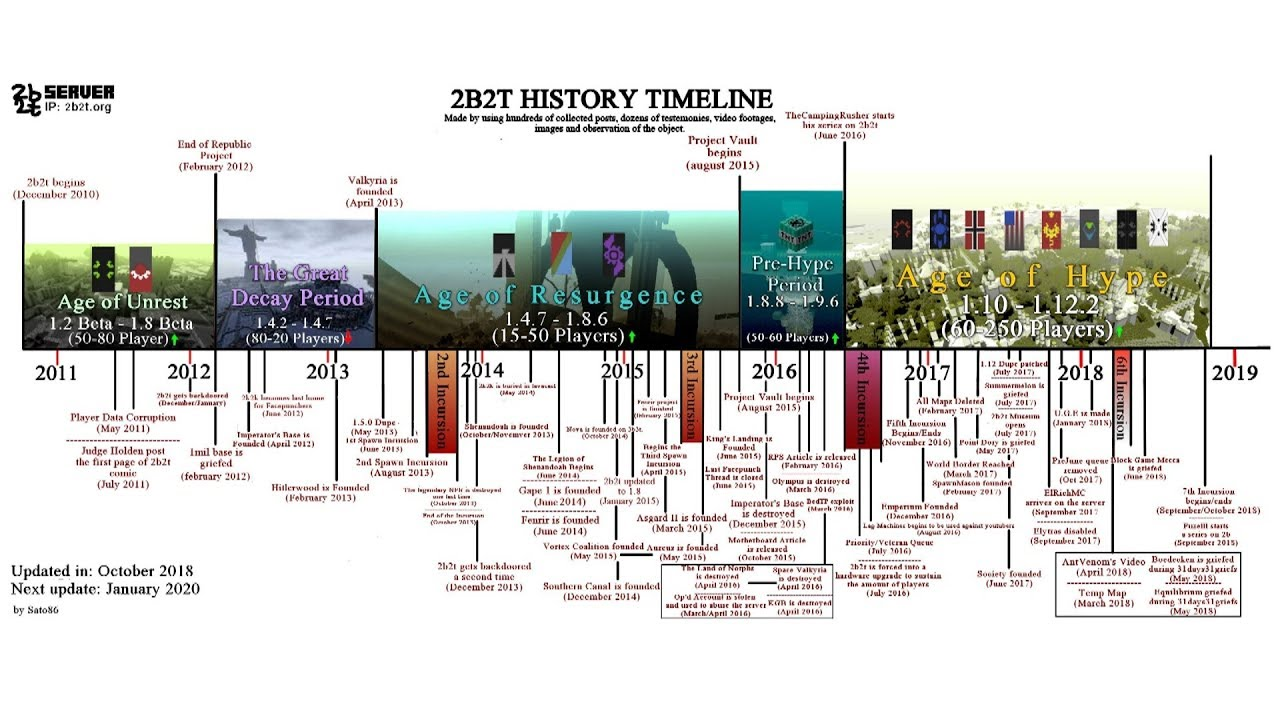 The Complete 2b2t Timeline 2010 2019 Timeline History Timeline Writing A Book