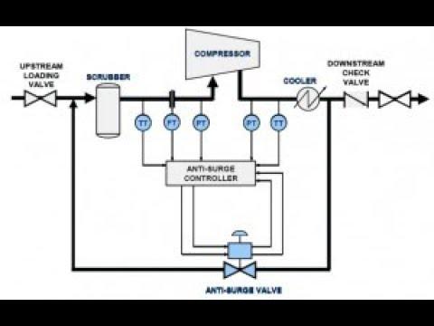 Centrifugal Compressor Schematic Diagram on compressor current relay schematic, liquid ring compressor schematic, air compressor schematic, centrifugal pump schematic, centrifugal switch schematic, joy compressor electrical schematic, positive displacement compressor schematic,