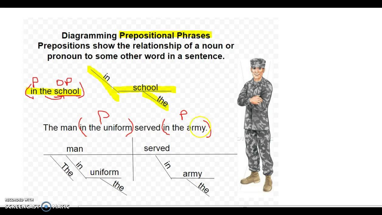 Diagramming prepositional phrases youtube diagramming prepositional phrases ccuart Images