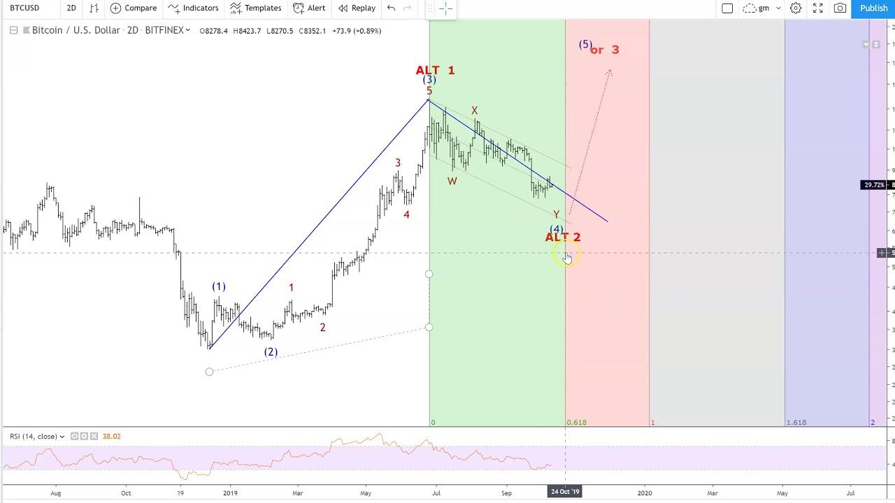 Elliott Wave — Wave Analysis — TradingView, What is Elliott Wave?