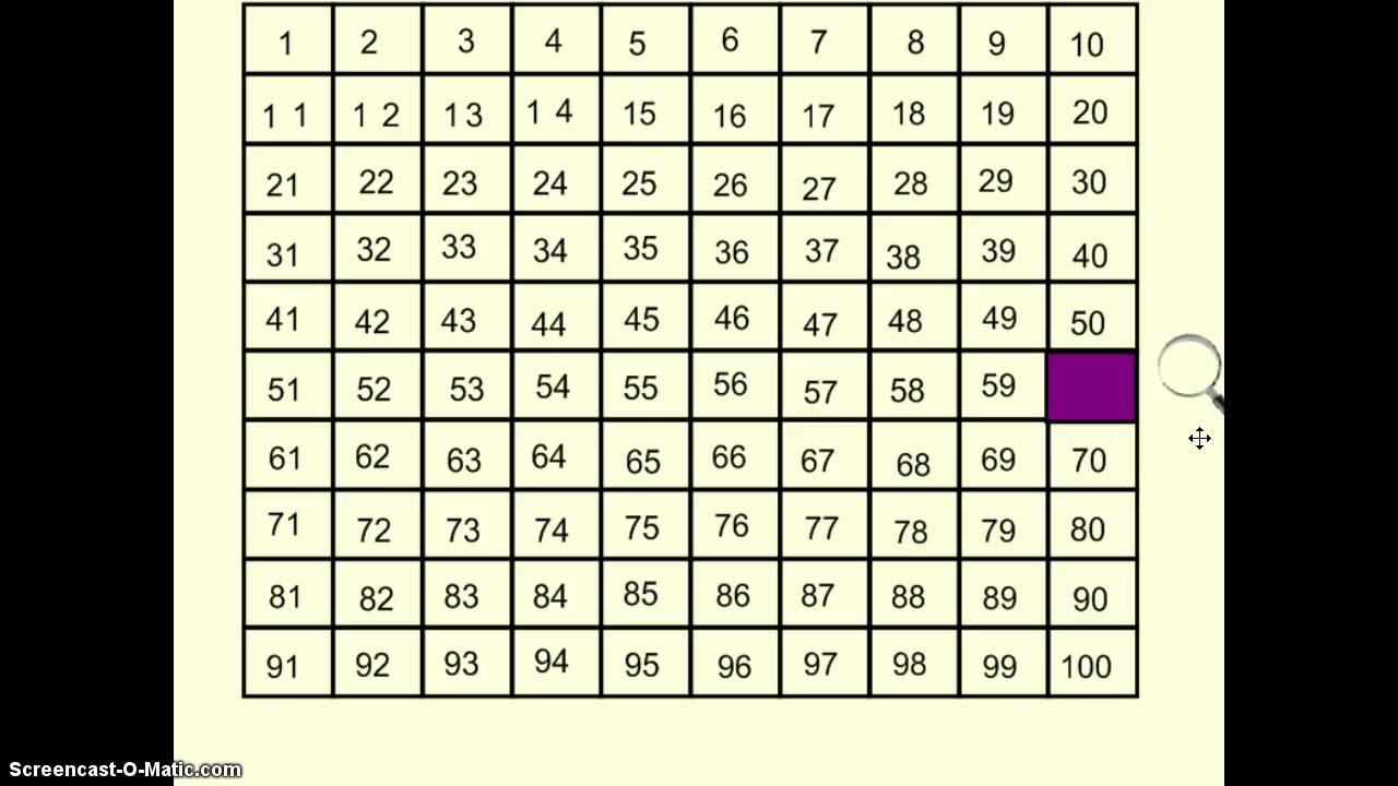 Investigating The Hundreds Chart