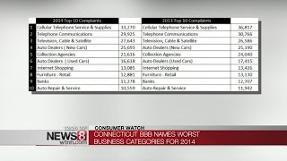 Connecticut BBB releases list of Top-10 most complained about businesses