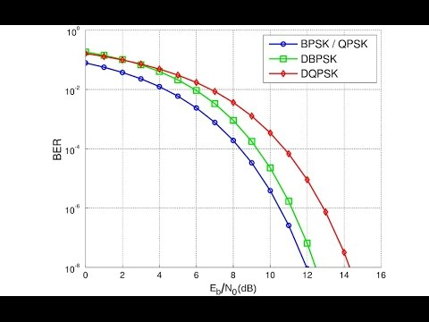 QPSK Modulation in Matlab AWGN Channel (BER) - Part 2 (2016) Matlab Tutorial