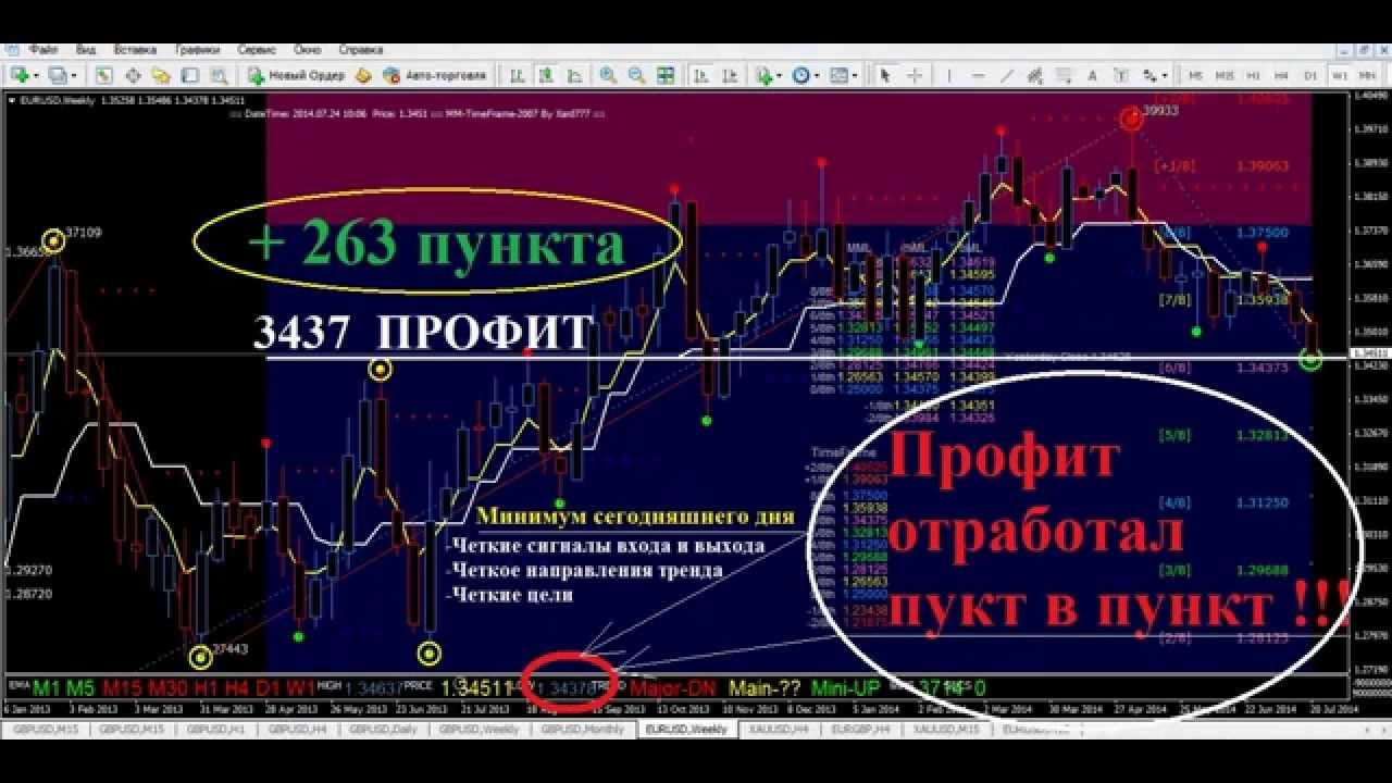 форекс прогноз eur usd на 09.05.2016