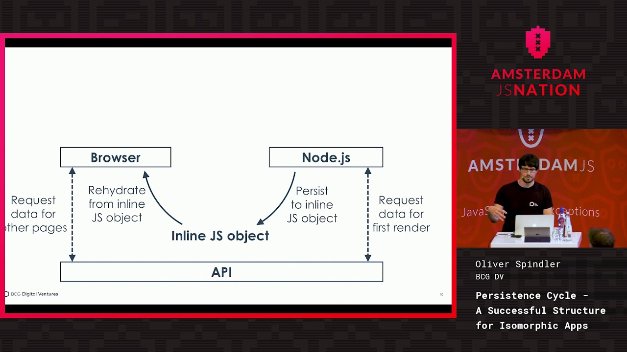 Persistence Cycle: A Successful Structure for Isomorphic Apps – Oliver Spindler