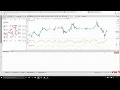 Scalping dal vivo su Dax e Forex (Lezione)