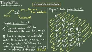 Distribución Electrónica. Conceptos y Ejemplo No. 1