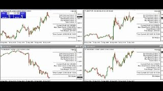 Forex-  Hedge Day Trade DAX EUR USD, USD CAD and USD JPY