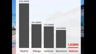 les xifres dels pge que insulten els valencians i valencianes