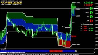 Forex Day Trading Strategy EUR/USD 15 Min