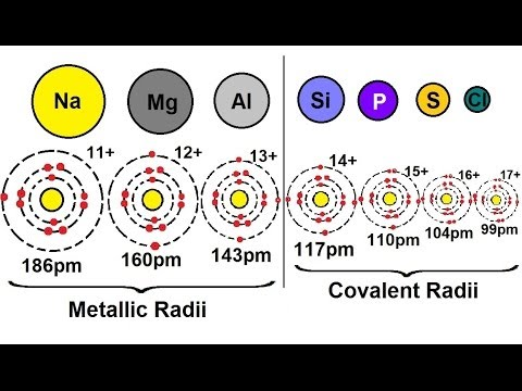 Chemistry periodic variations 7 of 23 atomic radius what chemistry periodic variations 7 of 23 atomic radius what determines the radius 3rd period urtaz Image collections