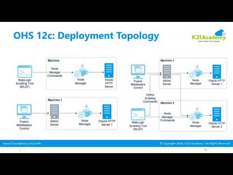 Oracle HTTP Server(OHS) 12C Architecture And Deployment Topology