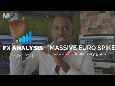 Forex Analysis | Usd/Cad & Euro Short This Week ! | Technical Analysis