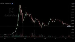 The Price of Bitcoin
