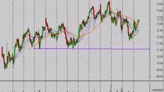 Stock Market Technical Analysis 5/27/08