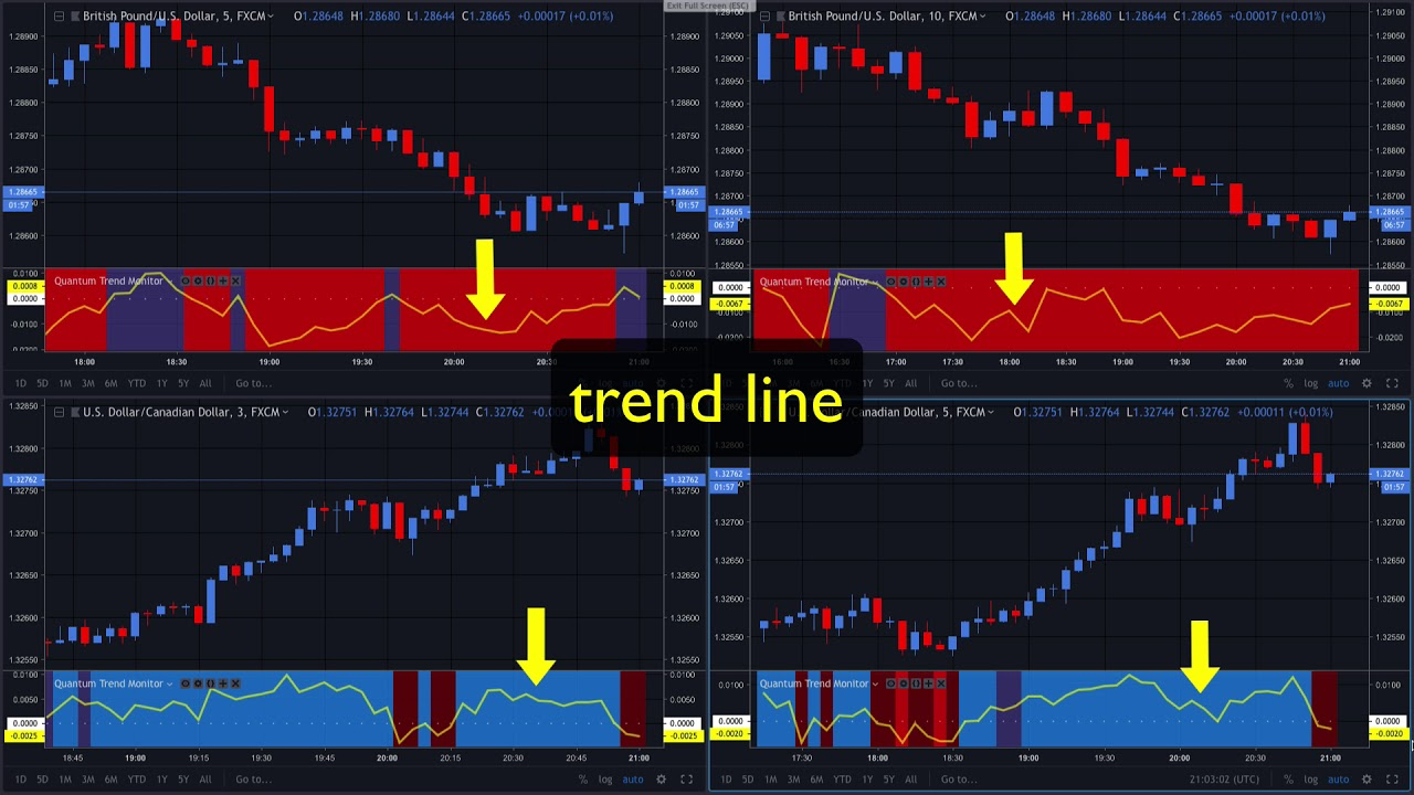 TradingView - Trend monitor indicator and trend line - YouTube