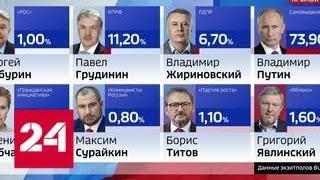 Результаты выборов по данным экзитполов ВЦИОМ и ФОМ - Россия 24