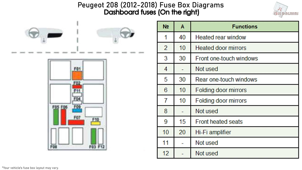 Peugeot 208  2012-2018  Fuse Box Diagrams