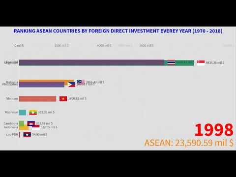 RANKING ASEAN COUNTRIES BY FOREIGN DIRECT INVESTMENT EVERY YEAR (1970-2018)